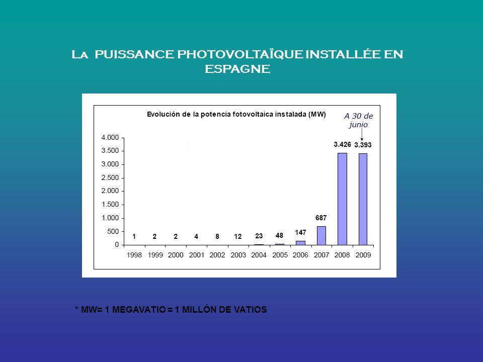 La PUISSANCE PHOTOVOLTAÏQUE INSTALLÉE EN ESPAGNE * MW= 1 MEGAVATIO = 1 MILLÓN DE VATIOS