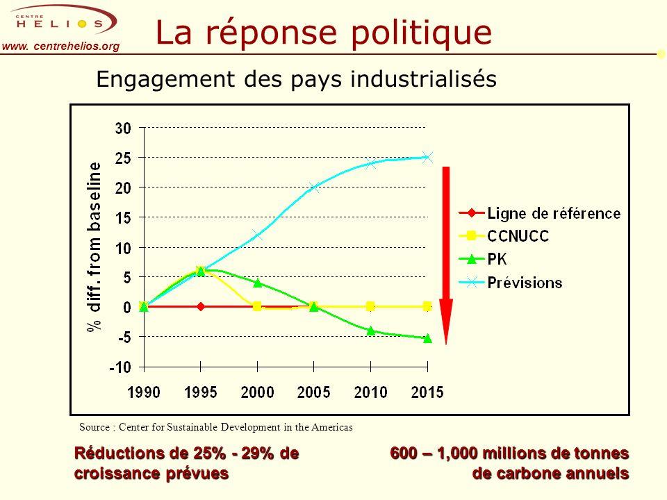 www. centrehelios.org Réductions de 25% - 29% de croissance prévues 600 – 1,000 millions de tonnes de carbone annuels La réponse politique Engagement