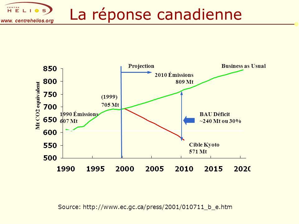 www. centrehelios.org La réponse canadienne Source: http://www.ec.gc.ca/press/2001/010711_b_e.htm Cible Kyoto 571 Mt 2010 Émissions 809 Mt 1990 Émissi