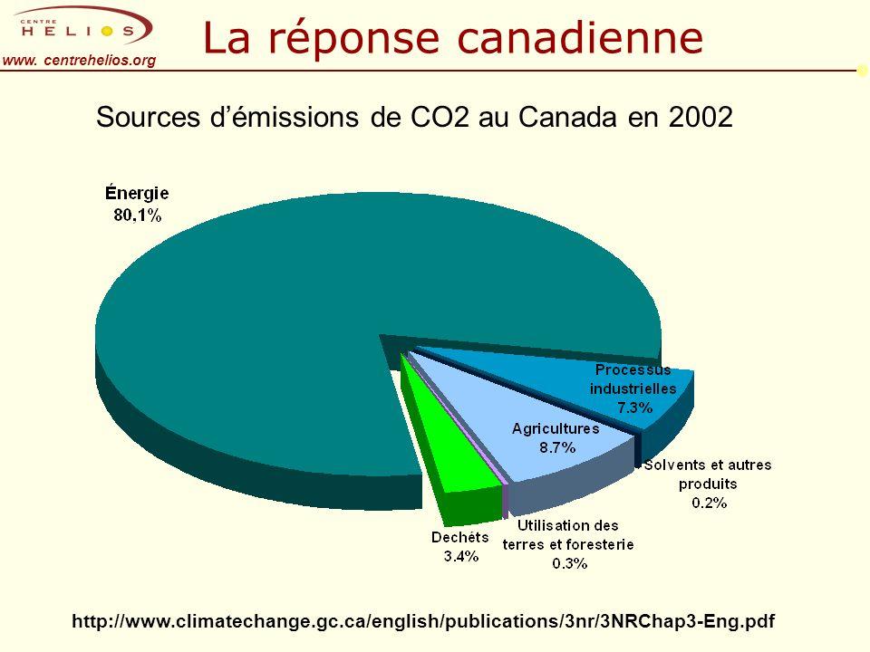 www. centrehelios.org La réponse canadienne Sources démissions de CO2 au Canada en 2002 http://www.climatechange.gc.ca/english/publications/3nr/3NRCha