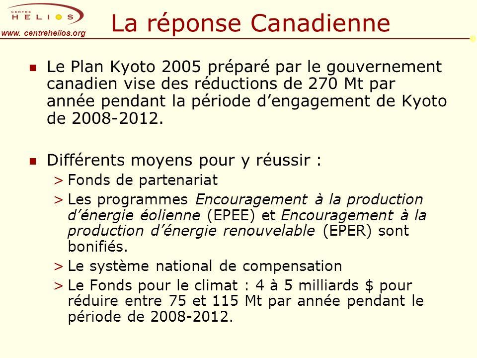 www. centrehelios.org La réponse Canadienne n Le Plan Kyoto 2005 préparé par le gouvernement canadien vise des réductions de 270 Mt par année pendant