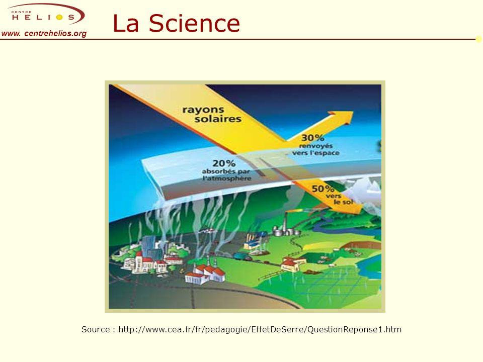 www. centrehelios.org La Science Source : http://www.cea.fr/fr/pedagogie/EffetDeSerre/QuestionReponse1.htm