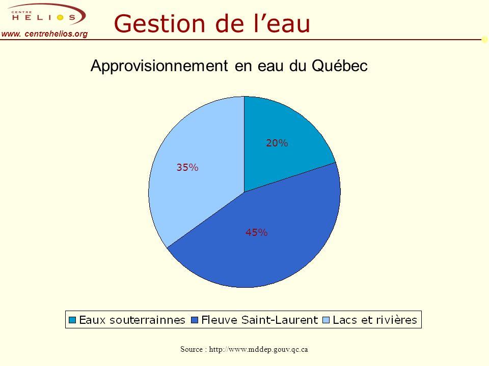 www. centrehelios.org Gestion de leau 35% 20% 45% Approvisionnement en eau du Québec Source : http://www.mddep.gouv.qc.ca