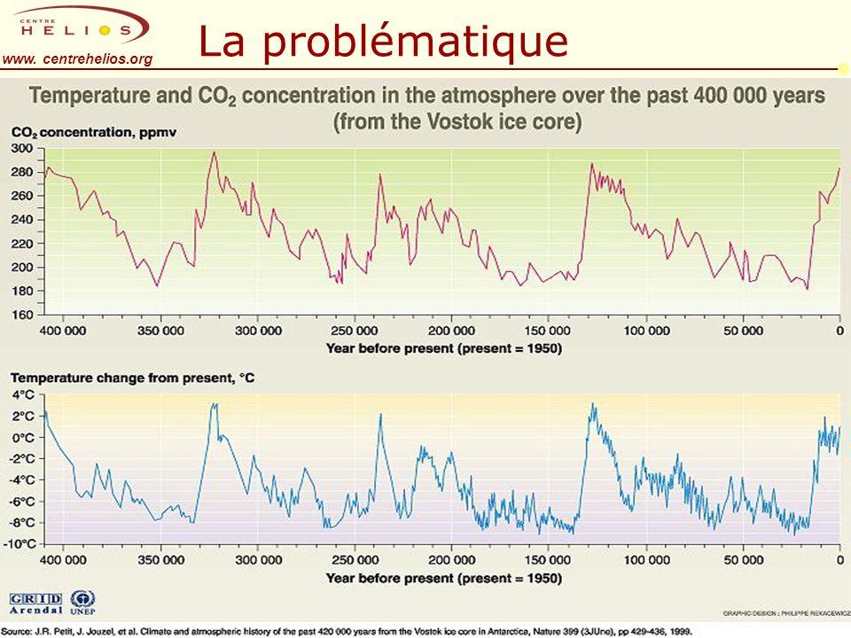 www. centrehelios.org La problématique