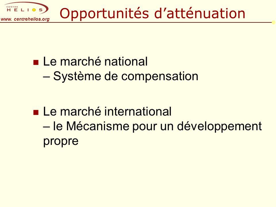 www. centrehelios.org Opportunités datténuation n Le marché national – Système de compensation n Le marché international – le Mécanisme pour un dévelo