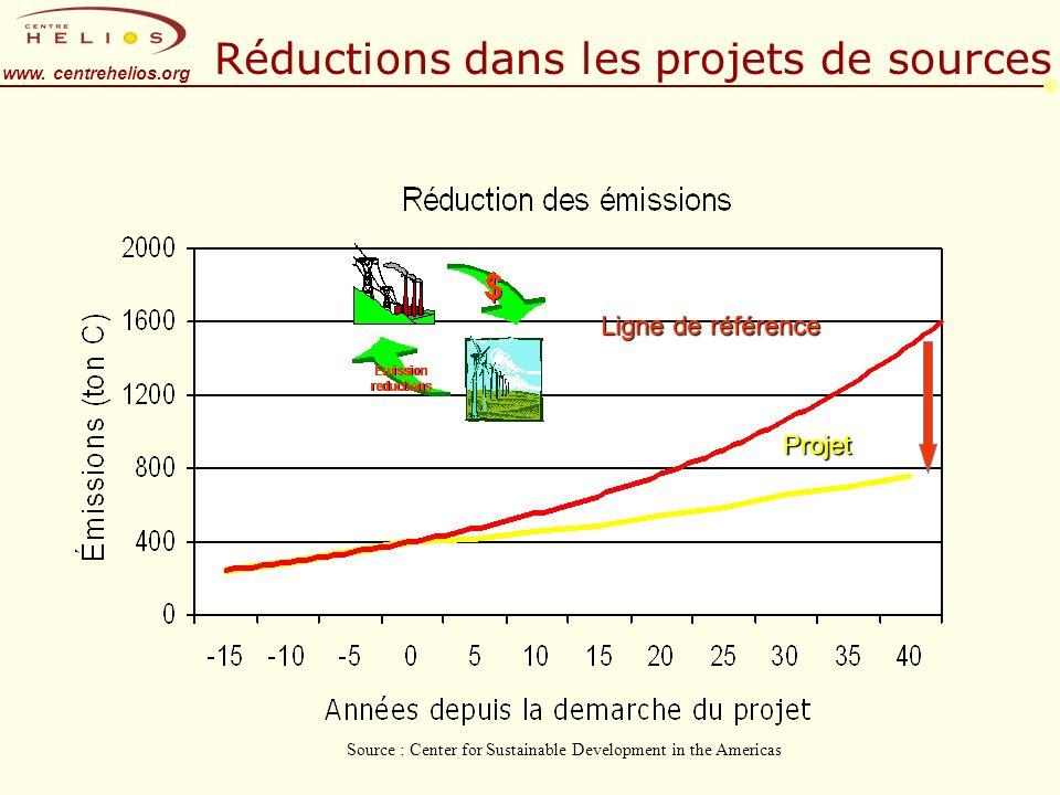 www. centrehelios.org Réductions dans les projets de sources Ligne de référence Projet Source : Center for Sustainable Development in the Americas
