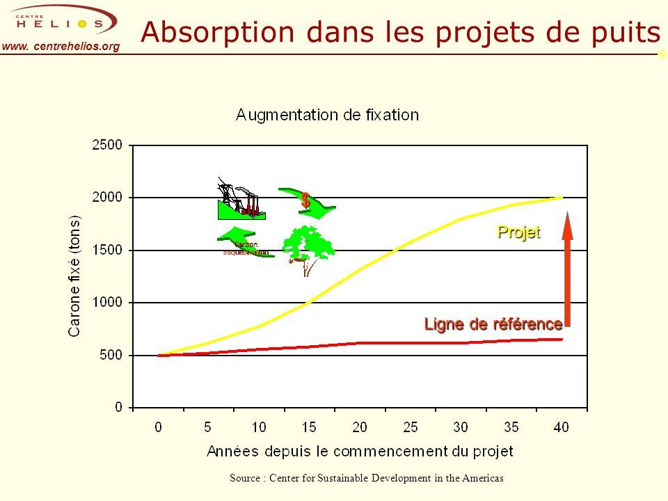 www. centrehelios.org Absorption dans les projets de puits Ligne de référence Projet Source : Center for Sustainable Development in the Americas