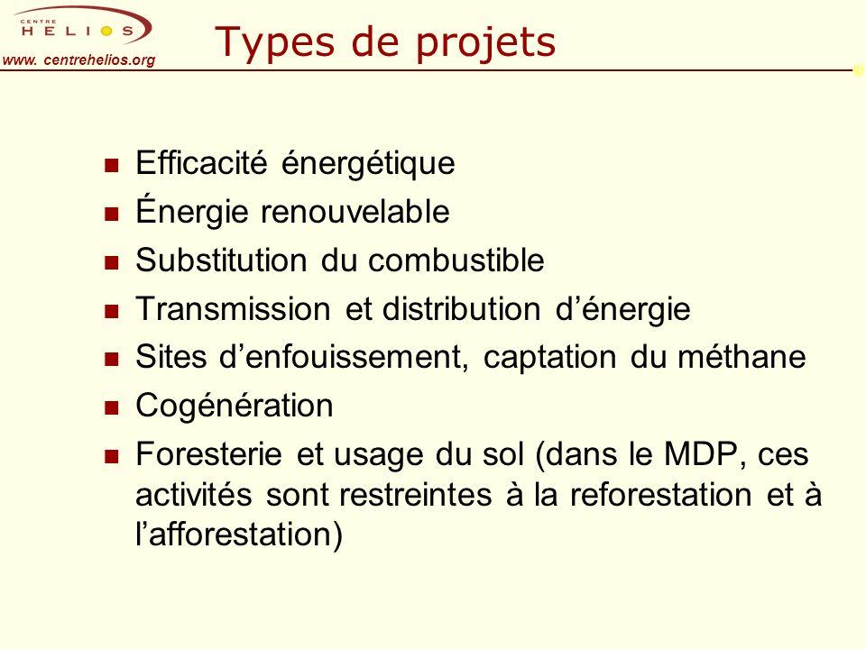 www. centrehelios.org Types de projets n Efficacité énergétique n Énergie renouvelable n Substitution du combustible n Transmission et distribution dé