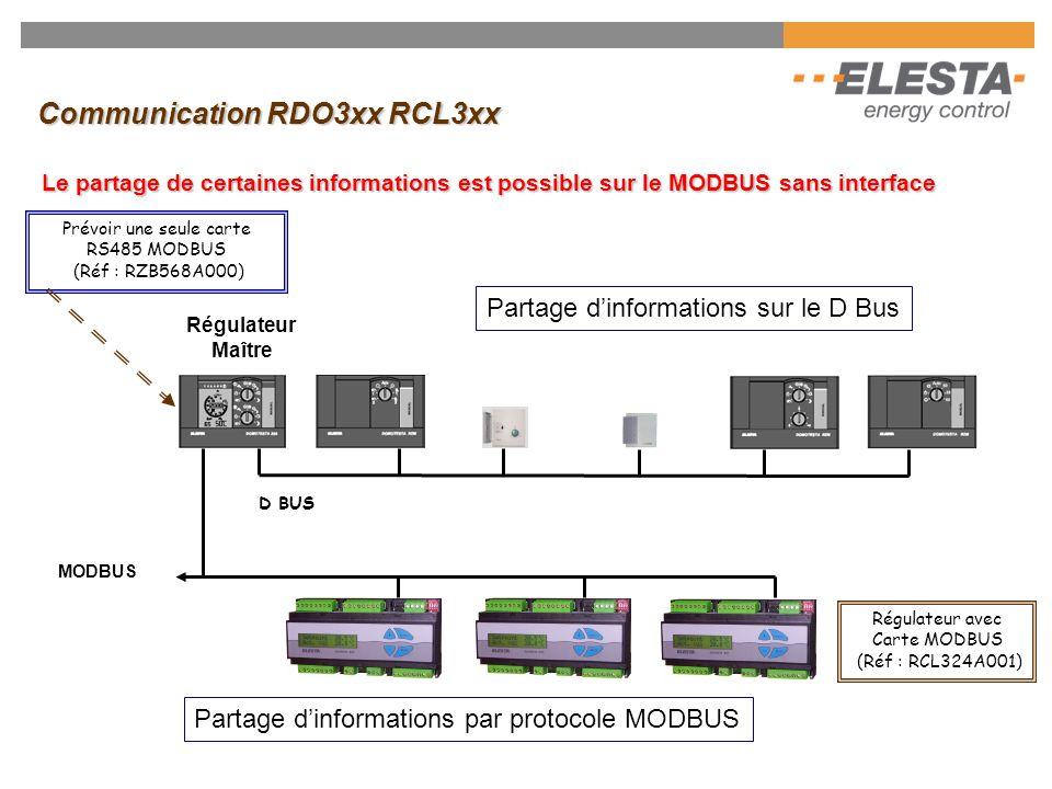 Bus propriétaire de communication D-Bus Le Bus peut supporter 15 partenaires (modules esclaves + Commandes dambiance) Régulateur Maître Affectation du