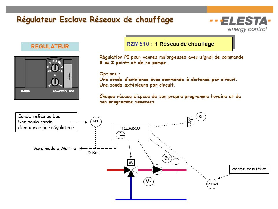 RDO383 - Applications : Ba RDO383 Ba 2 M M k1 RFB Rés 1 Bv 1 1 2 BkBk B RU KK Ballon réchauffeur Bww ww WWZ WW el Pompe de bouclage D Bus Vers modules
