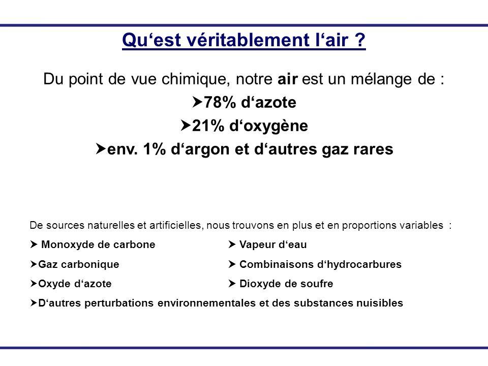 Quest véritablement lair ? Du point de vue chimique, notre air est un mélange de : 78% dazote 21% doxygène env. 1% dargon et dautres gaz rares De sour