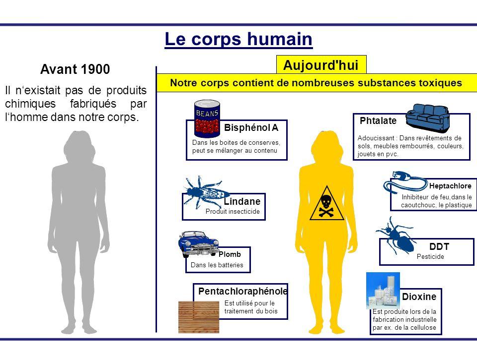 Le corps humain Avant 1900 Aujourd'hui Il nexistait pas de produits chimiques fabriqués par lhomme dans notre corps. Notre corps contient de nombreuse