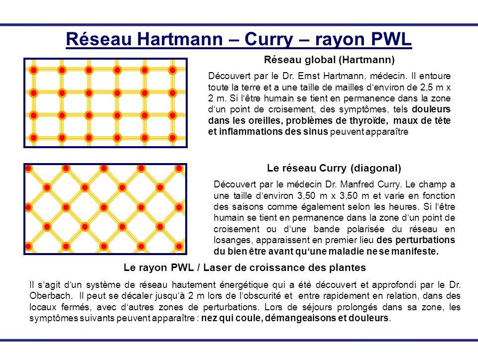 Réseau Hartmann – Curry – rayon PWL Réseau global (Hartmann) Découvert par le Dr. Ernst Hartmann, médecin. Il entoure toute la terre et a une taille d