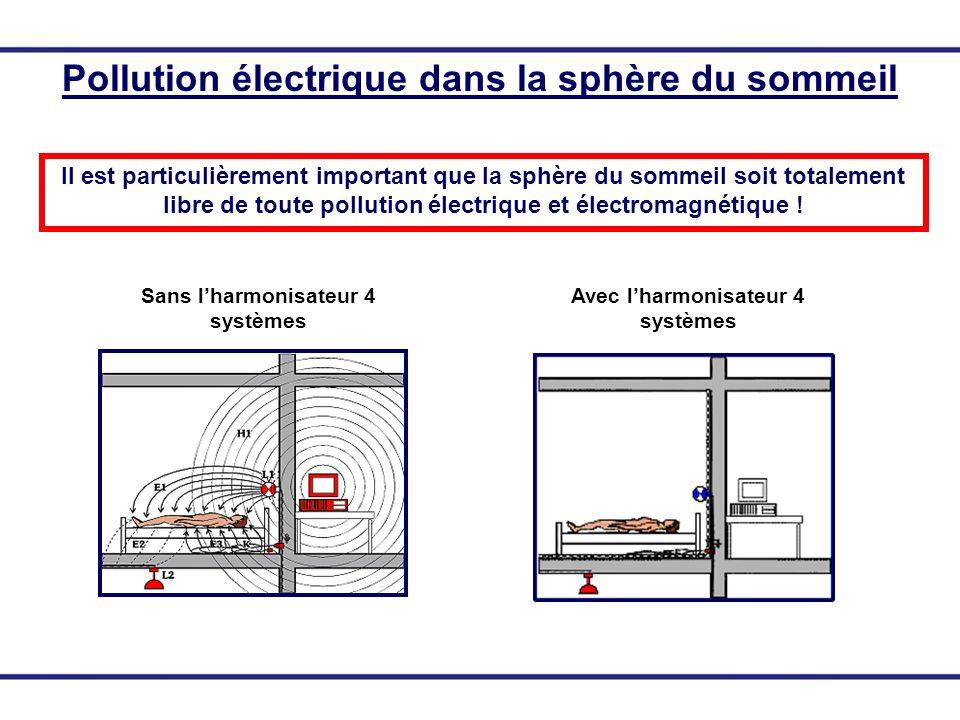 Pollution électrique dans la sphère du sommeil Il est particulièrement important que la sphère du sommeil soit totalement libre de toute pollution éle