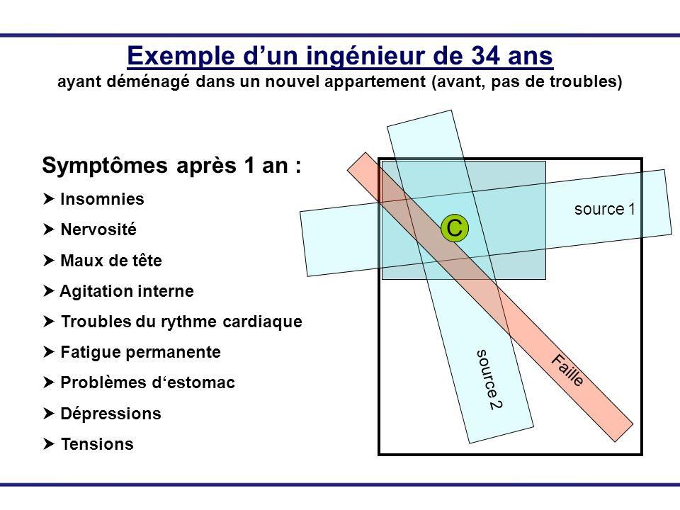 C source 1 source 2 Faille Exemple dun ingénieur de 34 ans ayant déménagé dans un nouvel appartement (avant, pas de troubles) Symptômes après 1 an : I