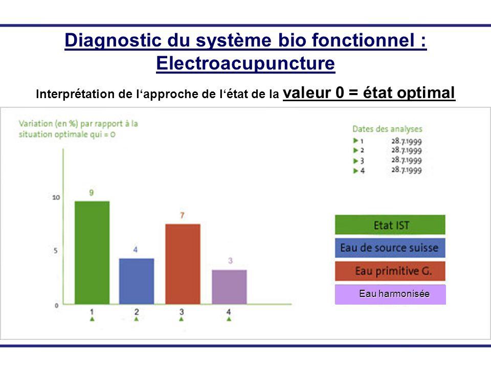 Diagnostic du système bio fonctionnel : Electroacupuncture Interprétation de lapproche de létat de la valeur 0 = état optimal Eau harmonisée Eau harmo