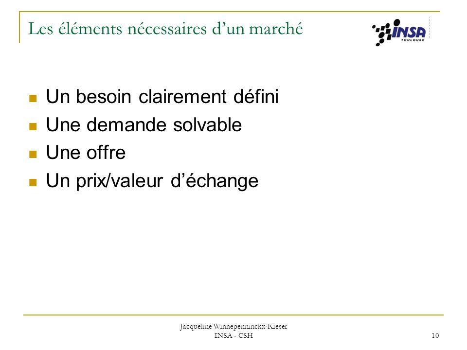Jacqueline Winnepenninckx-Kieser INSA - CSH 10 Les éléments nécessaires dun marché Un besoin clairement défini Une demande solvable Une offre Un prix/