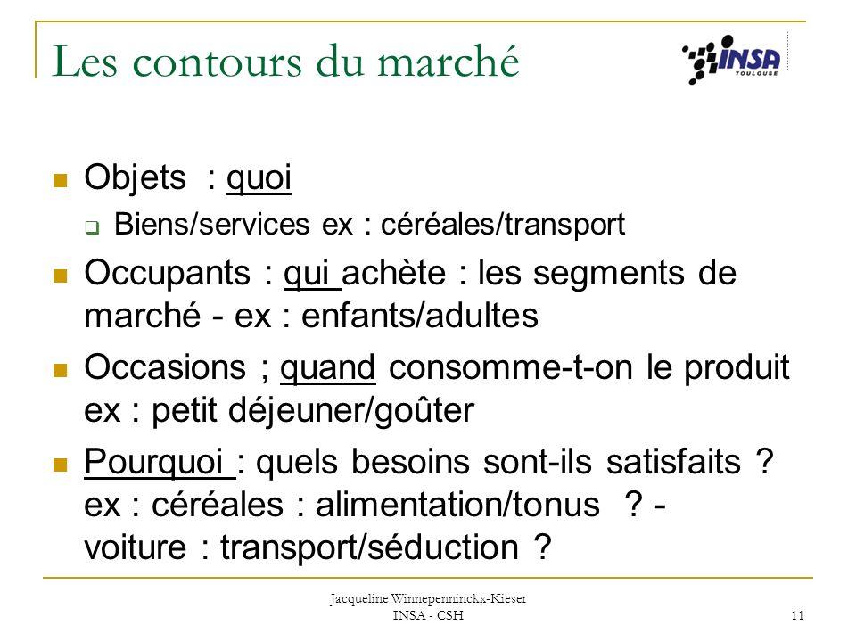 Jacqueline Winnepenninckx-Kieser INSA - CSH 11 Les contours du marché Objets : quoi Biens/services ex : céréales/transport Occupants : qui achète : le