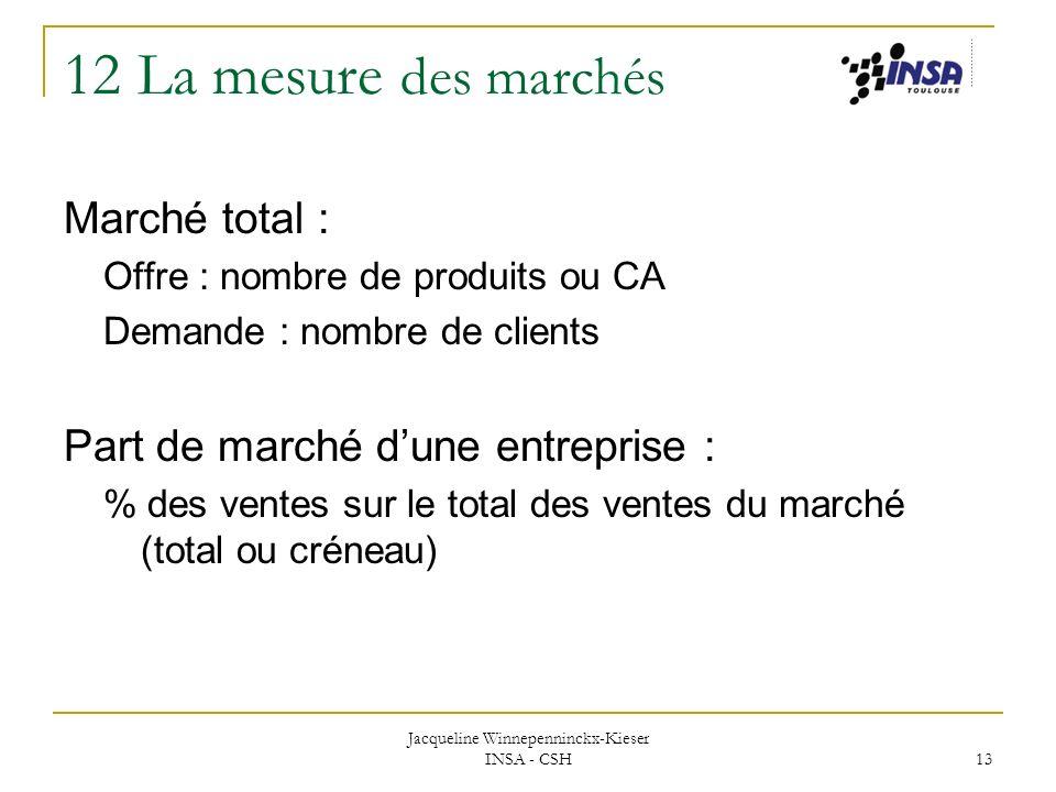 Jacqueline Winnepenninckx-Kieser INSA - CSH 13 12 La mesure des marchés Marché total : Offre : nombre de produits ou CA Demande : nombre de clients Pa