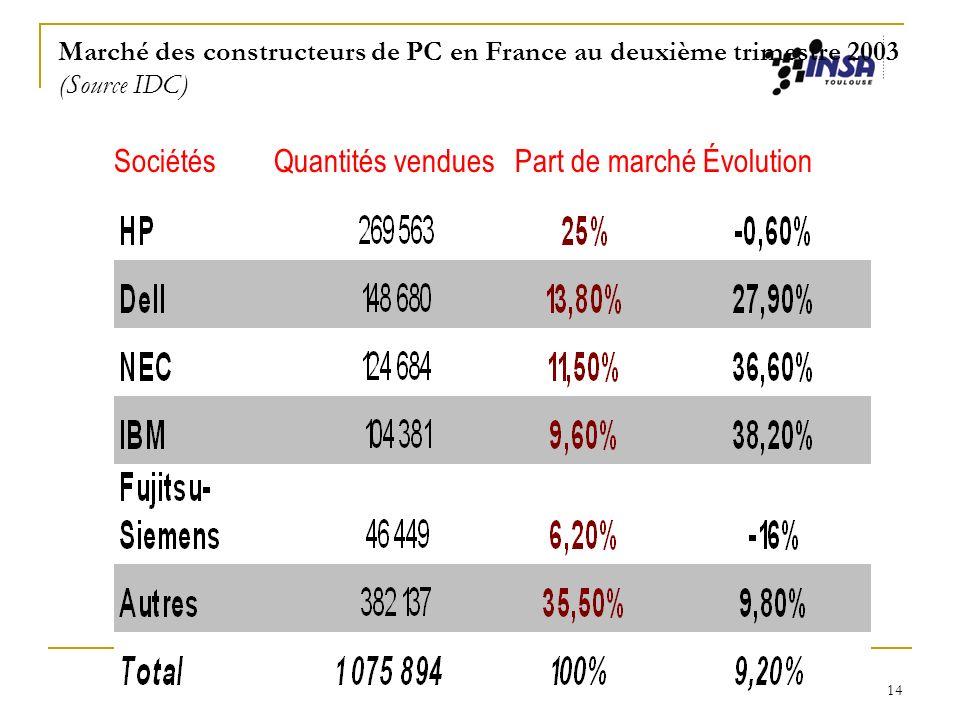 Jacqueline Winnepenninckx-Kieser INSA - CSH 14 Marché des constructeurs de PC en France au deuxième trimestre 2003 (Source IDC) Sociétés Quantités ven