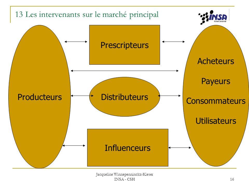 Jacqueline Winnepenninckx-Kieser INSA - CSH 16 Acheteurs Payeurs Consommateurs Utilisateurs Producteurs Prescripteurs Distributeurs Influenceurs 13 Le