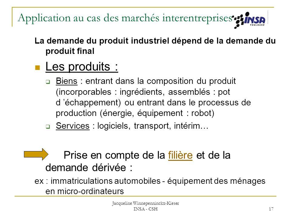 Jacqueline Winnepenninckx-Kieser INSA - CSH 17 Application au cas des marchés interentreprises La demande du produit industriel dépend de la demande d