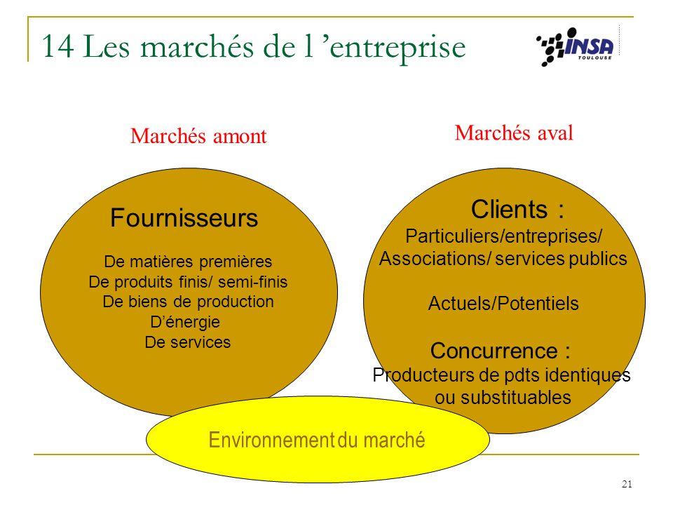 21 14 Les marchés de l entreprise Fournisseurs De matières premières De produits finis/ semi-finis De biens de production Dénergie De services Clients