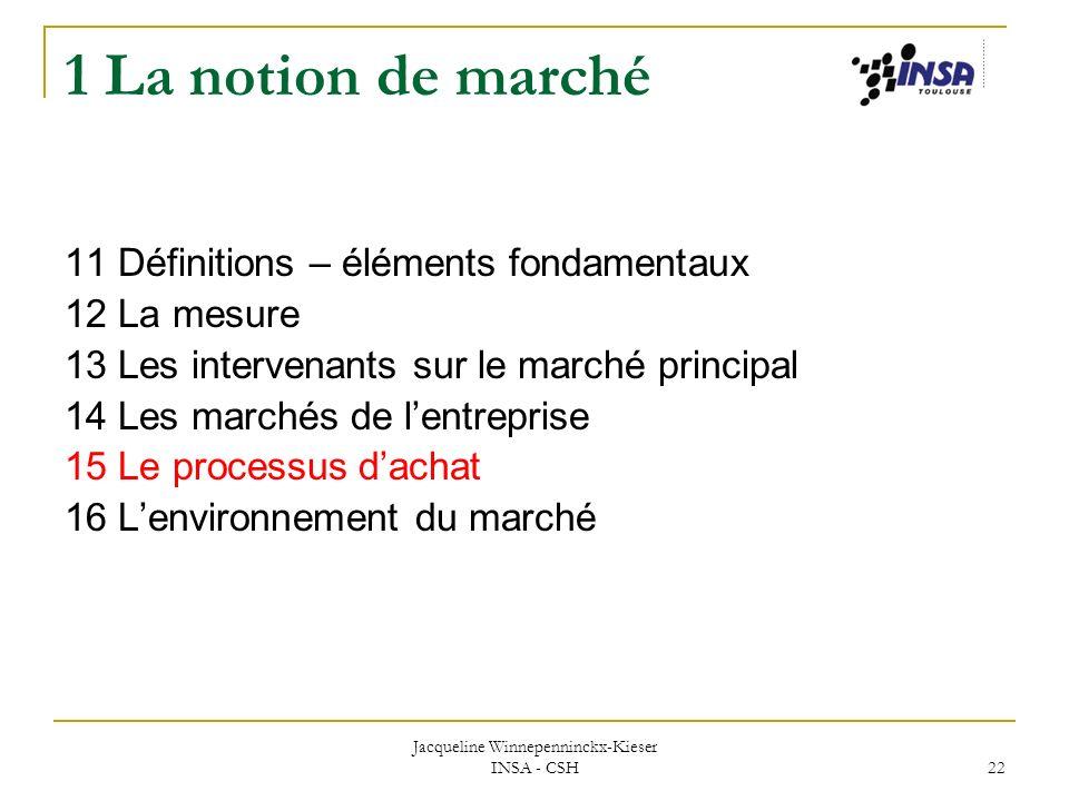 Jacqueline Winnepenninckx-Kieser INSA - CSH 22 1 La notion de marché 11 Définitions – éléments fondamentaux 12 La mesure 13 Les intervenants sur le ma