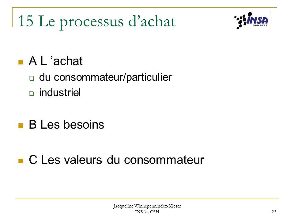 Jacqueline Winnepenninckx-Kieser INSA - CSH 23 15 Le processus dachat A L achat du consommateur/particulier industriel B Les besoins C Les valeurs du