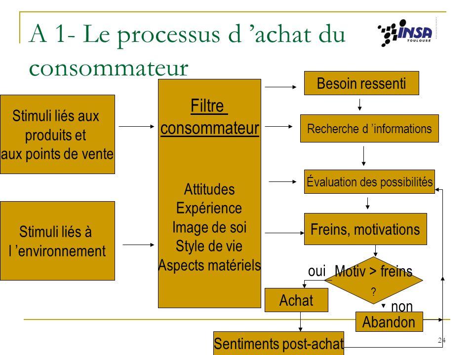 24 A 1- Le processus d achat du consommateur Stimuli liés aux produits et aux points de vente Stimuli liés à l environnement Filtre consommateur Attit