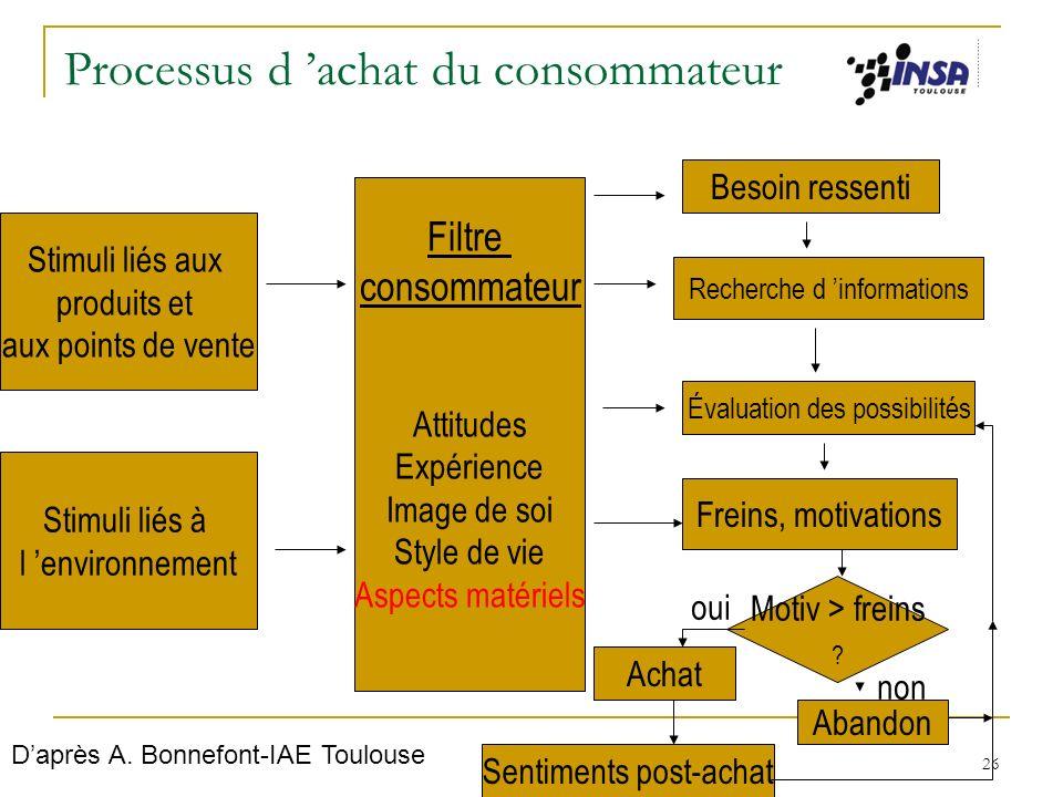 26 Processus d achat du consommateur Stimuli liés aux produits et aux points de vente Stimuli liés à l environnement Filtre consommateur Attitudes Exp
