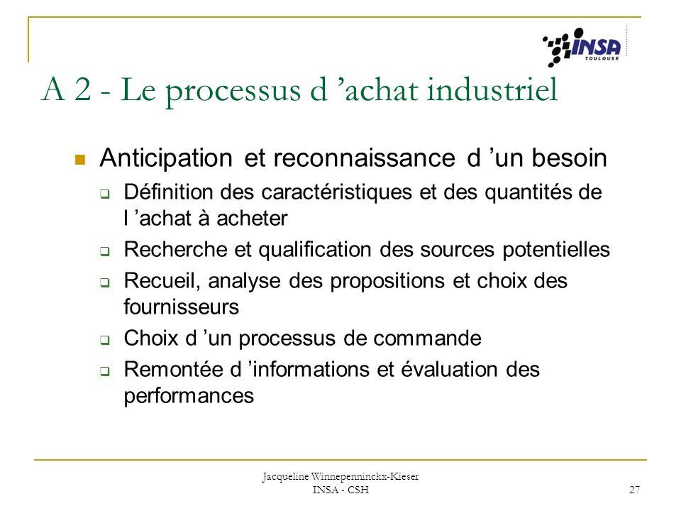 Jacqueline Winnepenninckx-Kieser INSA - CSH 27 A 2 - Le processus d achat industriel Anticipation et reconnaissance d un besoin Définition des caracté