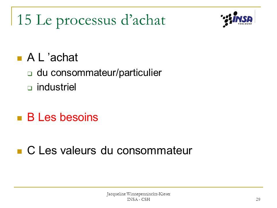 Jacqueline Winnepenninckx-Kieser INSA - CSH 29 15 Le processus dachat A L achat du consommateur/particulier industriel B Les besoins C Les valeurs du