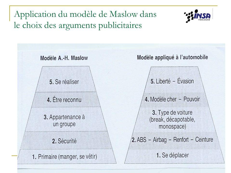 Jacqueline Winnepenninckx-Kieser INSA - CSH 31 Application du modèle de Maslow dans le choix des arguments publicitaires