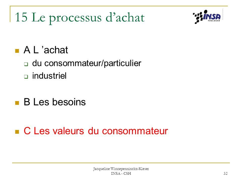 Jacqueline Winnepenninckx-Kieser INSA - CSH 32 15 Le processus dachat A L achat du consommateur/particulier industriel B Les besoins C Les valeurs du