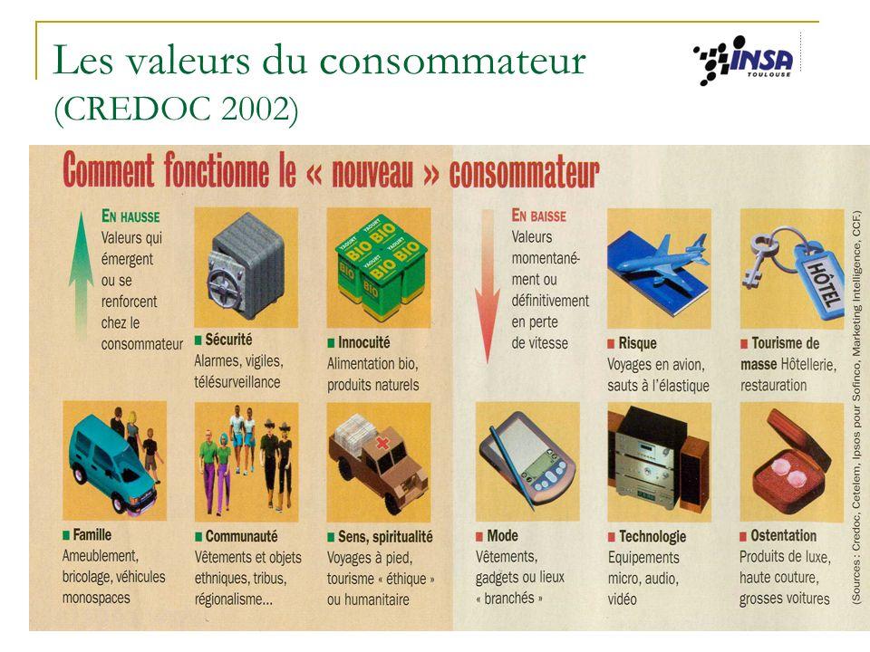 Jacqueline Winnepenninckx-Kieser INSA - CSH 33 Les valeurs du consommateur (CREDOC 2002)