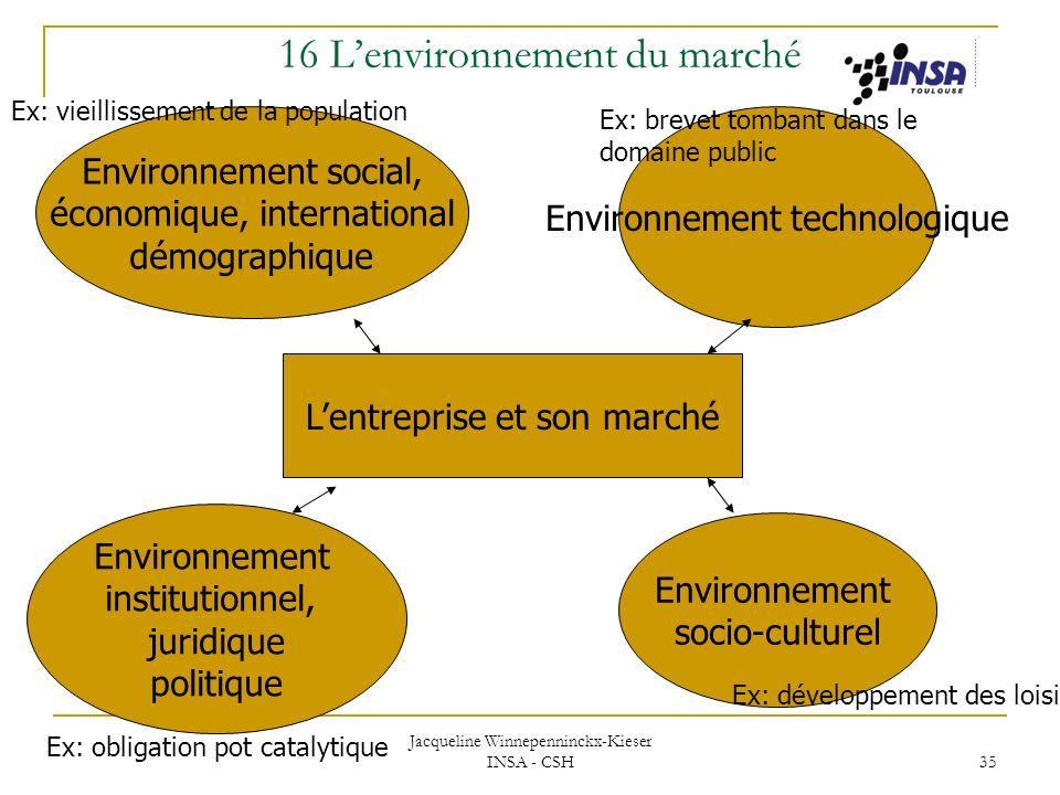 Jacqueline Winnepenninckx-Kieser INSA - CSH 35 Environnement social, économique, international démographique Environnement technologique Environnement