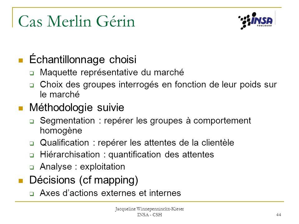 Jacqueline Winnepenninckx-Kieser INSA - CSH 44 Cas Merlin Gérin Échantillonnage choisi Maquette représentative du marché Choix des groupes interrogés
