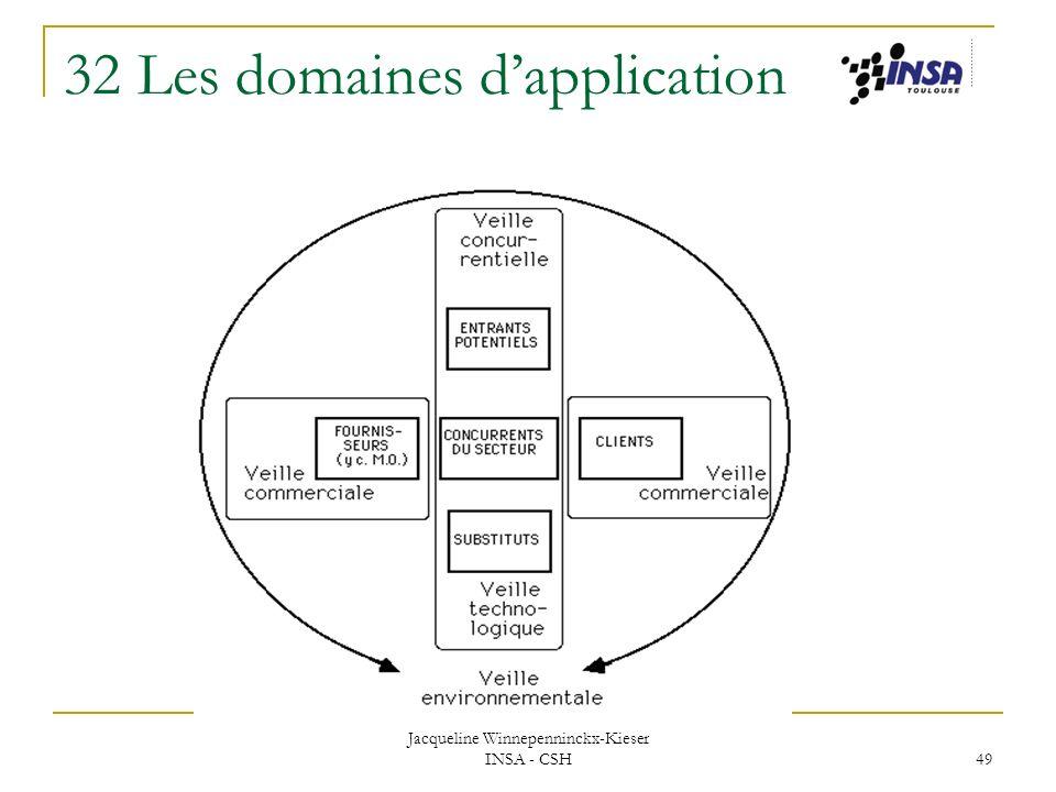 Jacqueline Winnepenninckx-Kieser INSA - CSH 49 32 Les domaines dapplication