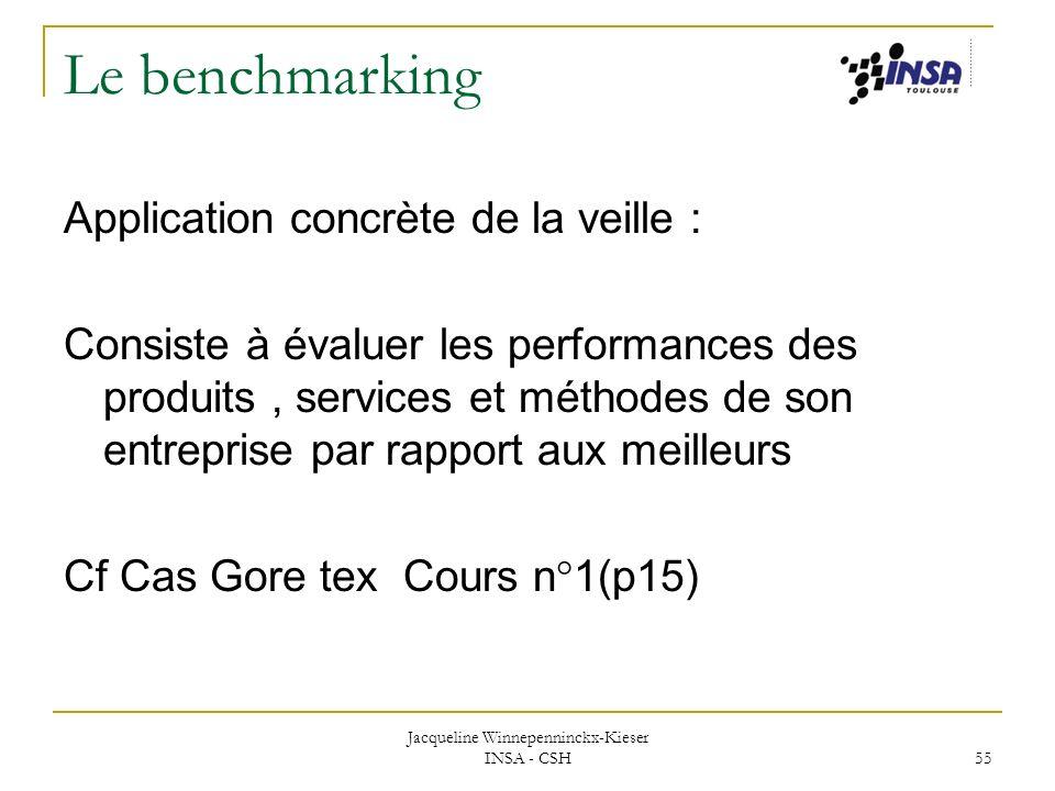 Jacqueline Winnepenninckx-Kieser INSA - CSH 55 Le benchmarking Application concrète de la veille : Consiste à évaluer les performances des produits, s