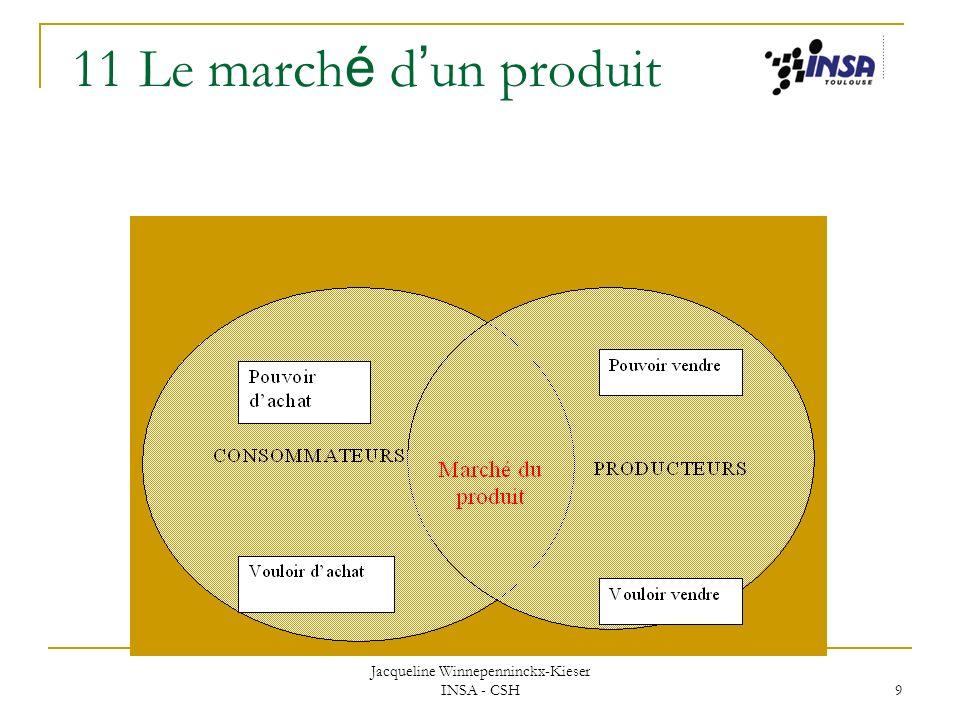 Jacqueline Winnepenninckx-Kieser INSA - CSH 9 11 Le march é d un produit