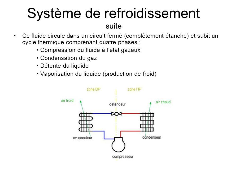 Système de refroidissement suite Ce fluide circule dans un circuit fermé (complètement étanche) et subit un cycle thermique comprenant quatre phases :