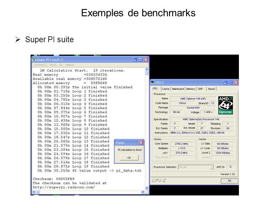 Exemples de benchmarks Super PI suite