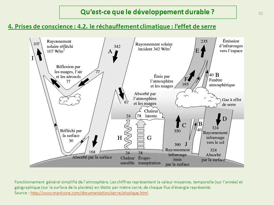 31 Quest-ce que le développement durable .4. Prises de conscience : 4.2.