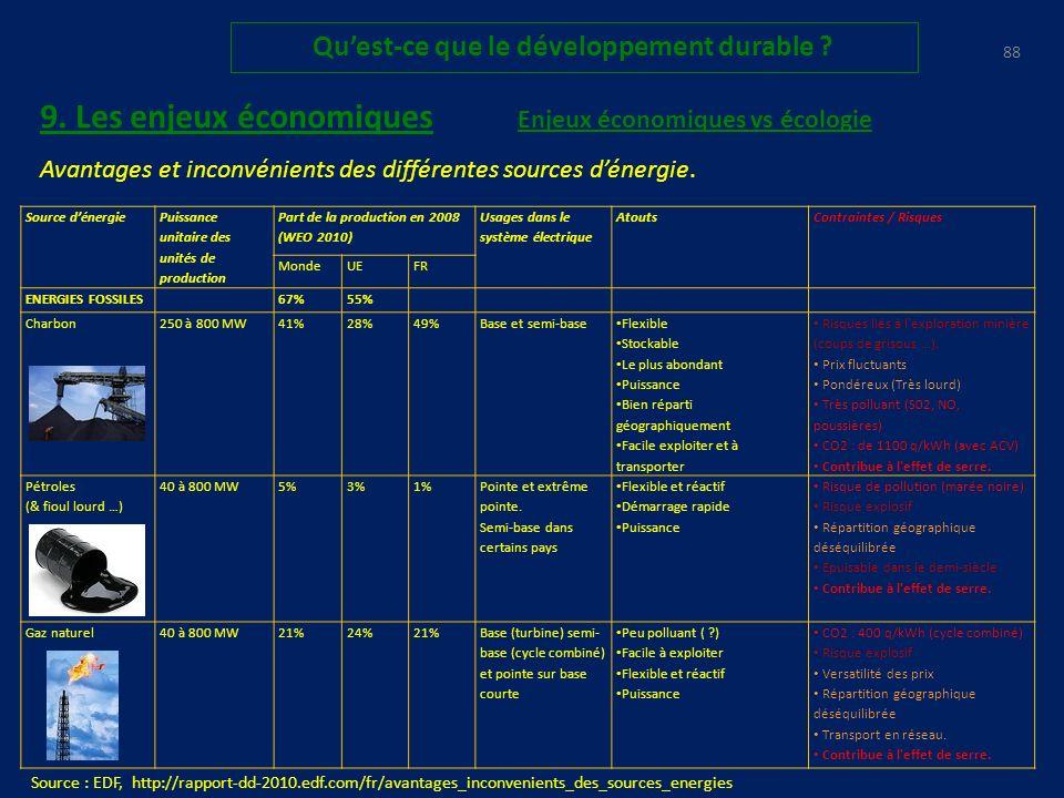 87 Quest-ce que le développement durable .