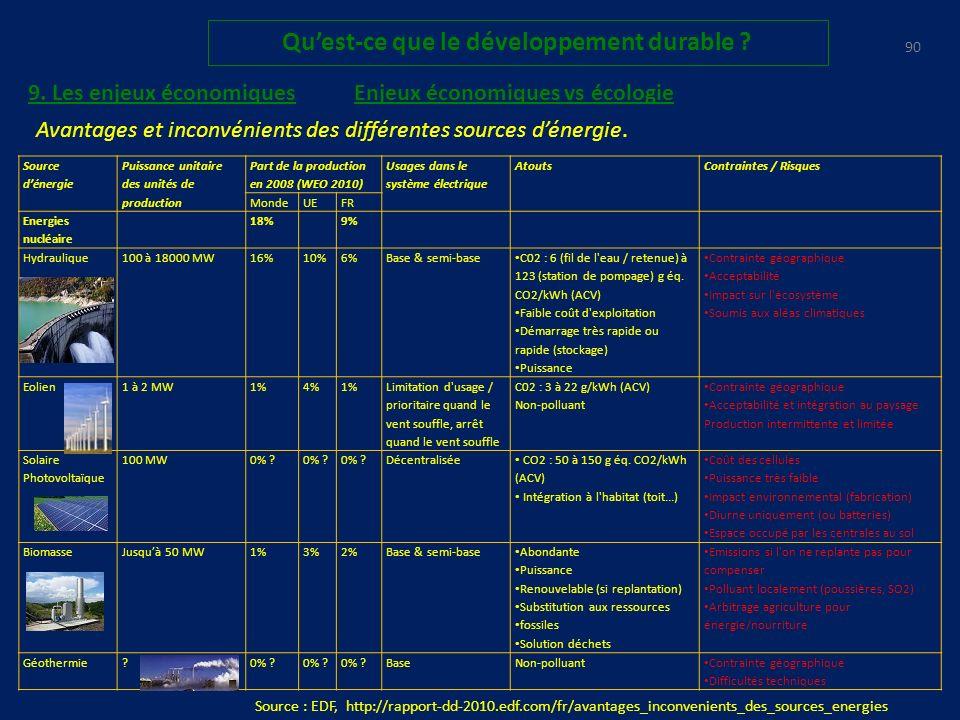 89 Quest-ce que le développement durable .Enjeux économiques vs écologie 9.