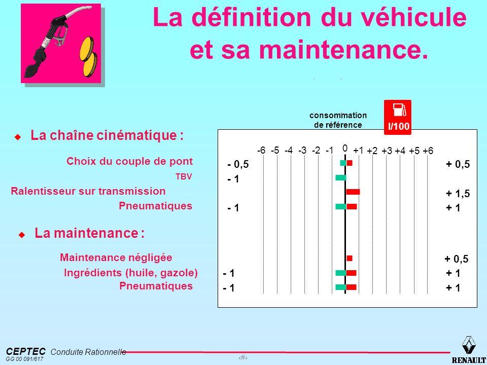 CEPTEC Conduite Rationnelle GG 00 091/617 13 La définition du véhicule et sa maintenance. TBV Ralentisseur sur transmission consommation de référence