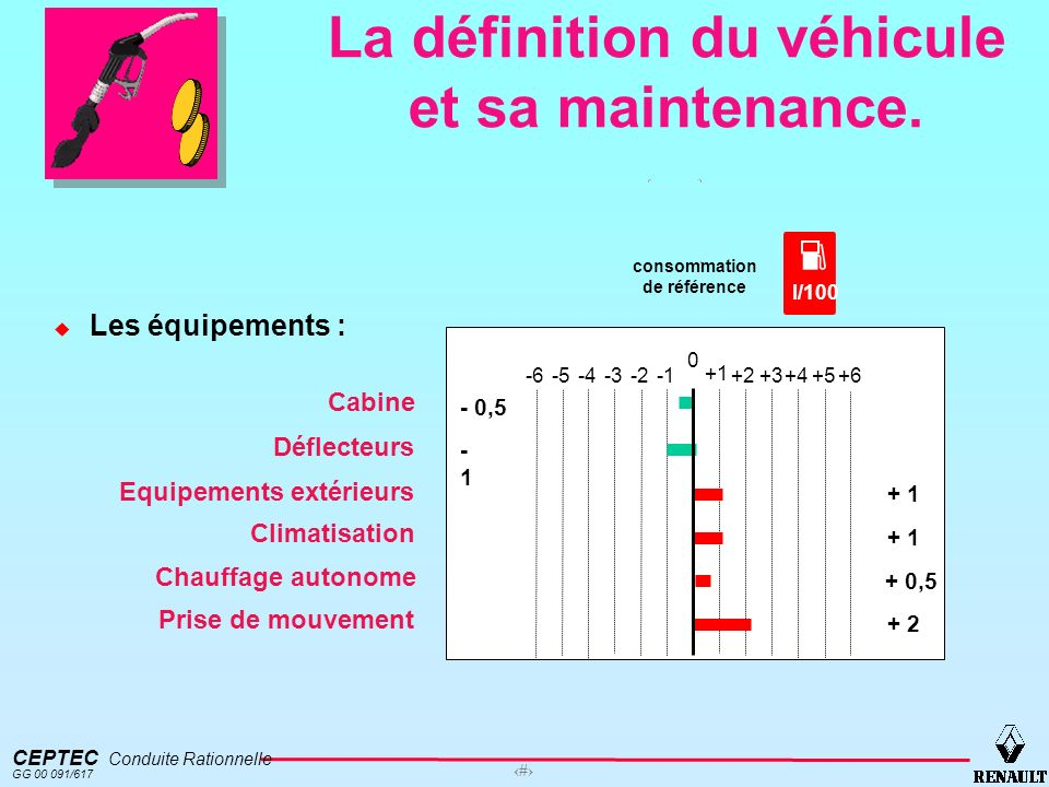 CEPTEC Conduite Rationnelle GG 00 091/617 14 La définition du véhicule et sa maintenance. Les équipements : consommation de référence l/100 + 1 - 0,5