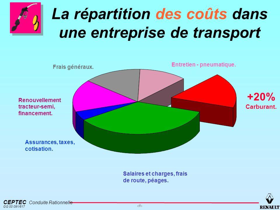 CEPTEC Conduite Rationnelle GG 00 091/617 2 La répartition des coûts dans une entreprise de transport Entretien - pneumatique. Salaires et charges, fr