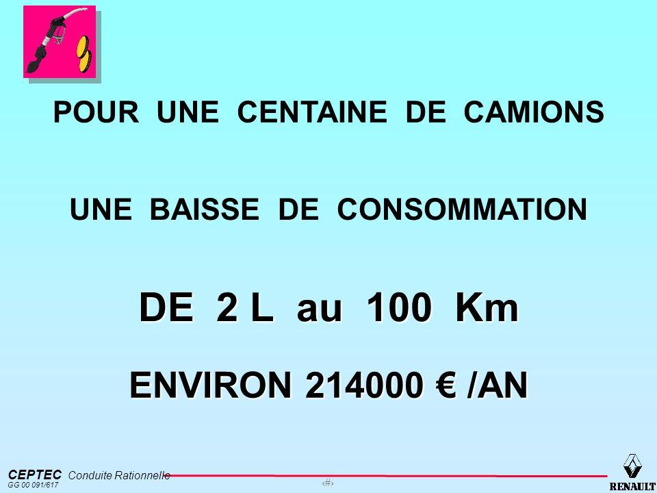 CEPTEC Conduite Rationnelle GG 00 091/617 4 Bien maîtriser le poste carburant.
